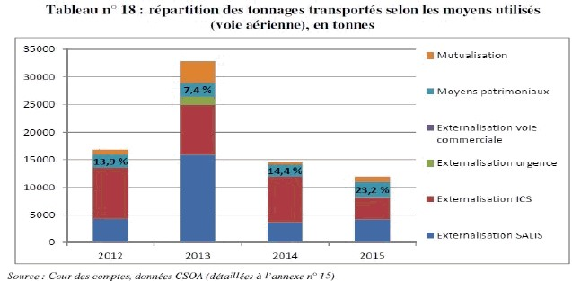 repartition des tonnages transportes